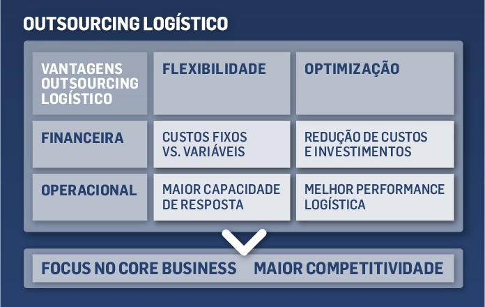 Servicos_Logisticos_PT_695x440